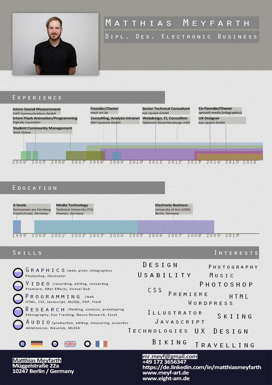 Gemütlich Ux Designer Lebenslauf Ziel Ideen ...